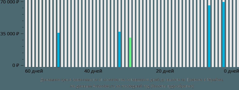 Динамика цен в зависимости от количества оставшихся дней до вылета из Еревана в Мумбаи