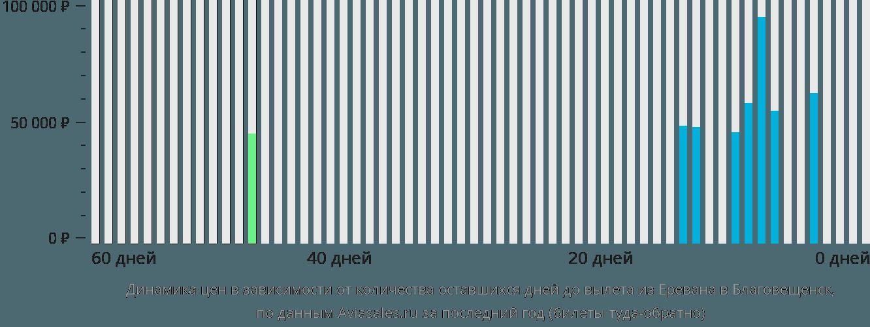Динамика цен в зависимости от количества оставшихся дней до вылета из Еревана в Благовещенск