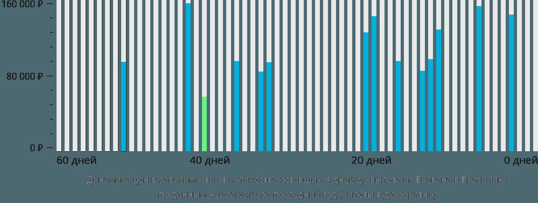 Динамика цен в зависимости от количества оставшихся дней до вылета из Еревана в Бразилию