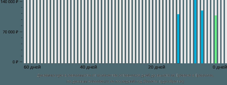 Динамика цен в зависимости от количества оставшихся дней до вылета из Еревана в Бразилиа