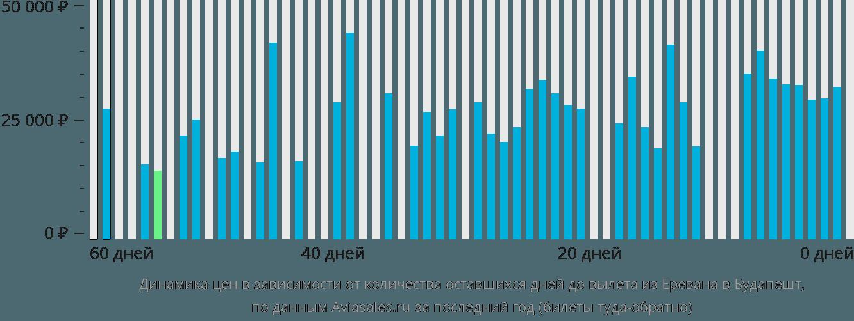 Динамика цен в зависимости от количества оставшихся дней до вылета из Еревана в Будапешт