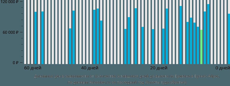 Динамика цен в зависимости от количества оставшихся дней до вылета из Еревана в Буэнос-Айрес