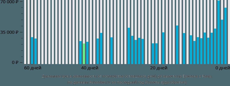 Динамика цен в зависимости от количества оставшихся дней до вылета из Еревана в Каир