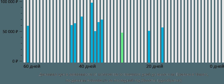 Динамика цен в зависимости от количества оставшихся дней до вылета из Еревана в Чикаго