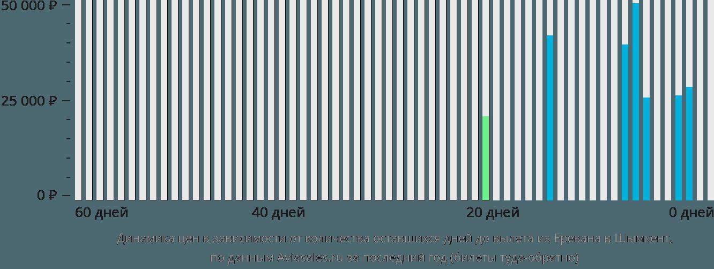 Динамика цен в зависимости от количества оставшихся дней до вылета из Еревана в Шымкент