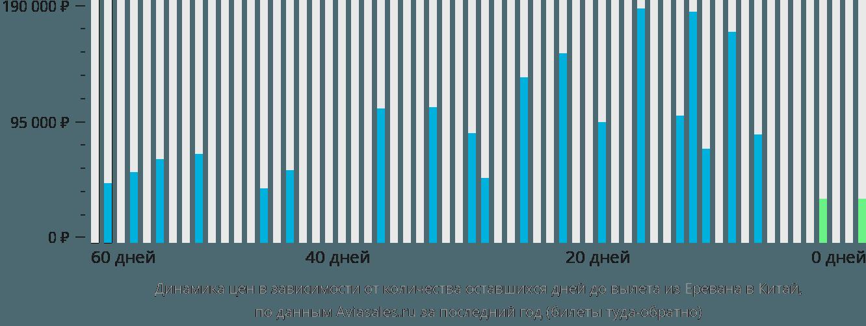 Динамика цен в зависимости от количества оставшихся дней до вылета из Еревана в Китай