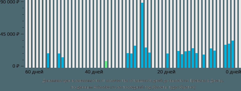 Динамика цен в зависимости от количества оставшихся дней до вылета из Еревана в Днепр