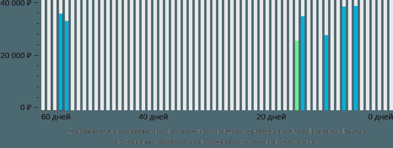 Динамика цен в зависимости от количества оставшихся дней до вылета из Еревана в Базель