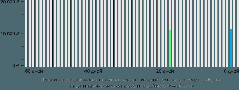 Динамика цен в зависимости от количества оставшихся дней до вылета из Еревана в Ереван
