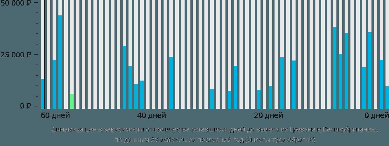 Динамика цен в зависимости от количества оставшихся дней до вылета из Еревана в Великобританию