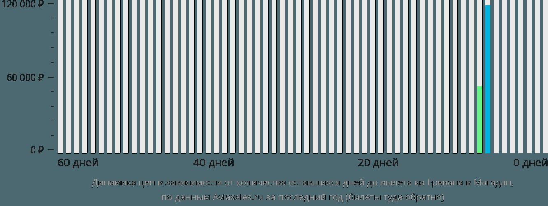 Динамика цен в зависимости от количества оставшихся дней до вылета из Еревана в Магадан