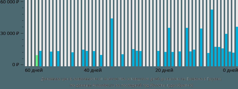 Динамика цен в зависимости от количества оставшихся дней до вылета из Еревана в Грузию