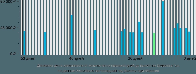 Динамика цен в зависимости от количества оставшихся дней до вылета из Еревана в Гоа