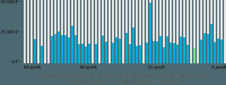 Динамика цен в зависимости от количества оставшихся дней до вылета из Еревана в Женеву