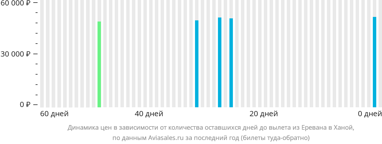 Динамика цен в зависимости от количества оставшихся дней до вылета из Еревана в Ханой