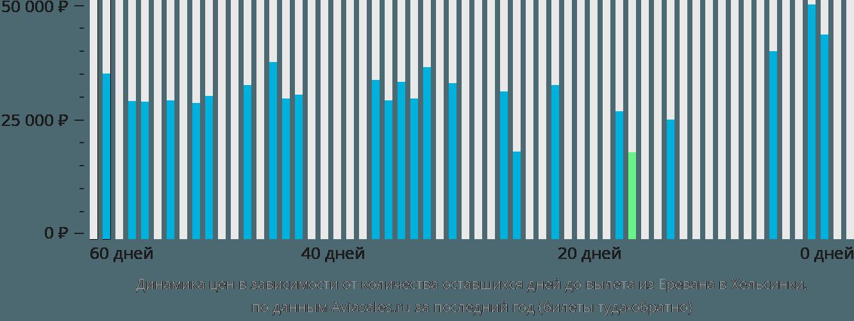 Динамика цен в зависимости от количества оставшихся дней до вылета из Еревана в Хельсинки