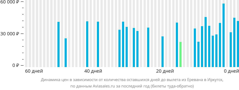 Динамика цен в зависимости от количества оставшихся дней до вылета из Еревана в Иркутск