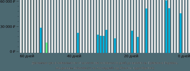 Динамика цен в зависимости от количества оставшихся дней до вылета из Еревана в Израиль