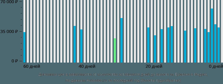 Динамика цен в зависимости от количества оставшихся дней до вылета из Еревана в Индию