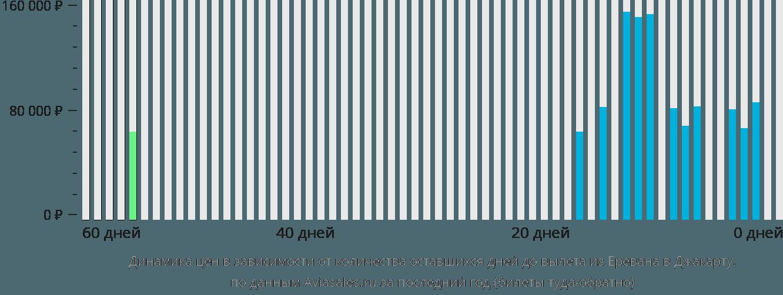 Динамика цен в зависимости от количества оставшихся дней до вылета из Еревана в Джакарту