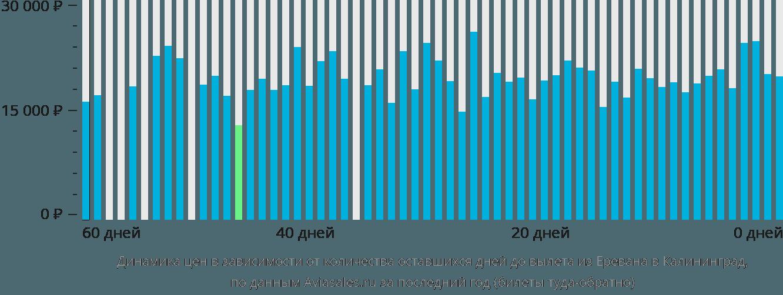 Динамика цен в зависимости от количества оставшихся дней до вылета из Еревана в Калининград