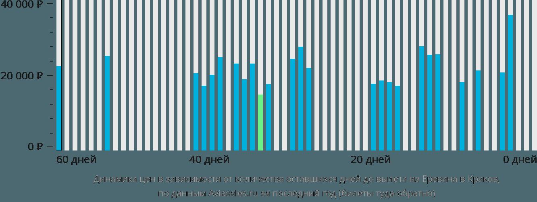 Динамика цен в зависимости от количества оставшихся дней до вылета из Еревана в Краков