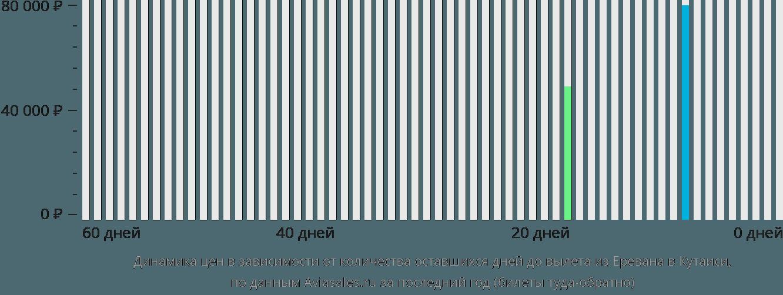 Динамика цен в зависимости от количества оставшихся дней до вылета из Еревана в Кутаиси