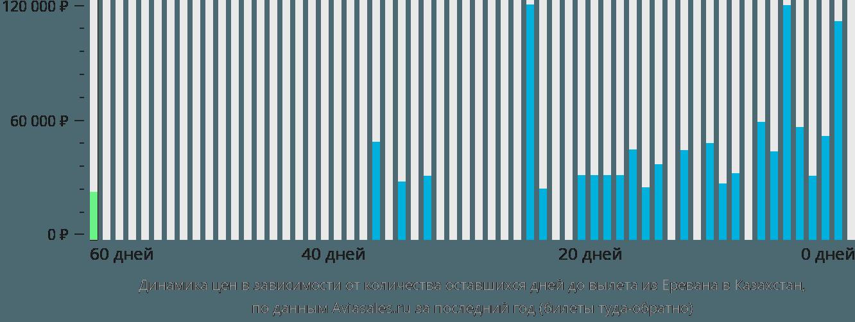 Динамика цен в зависимости от количества оставшихся дней до вылета из Еревана в Казахстан