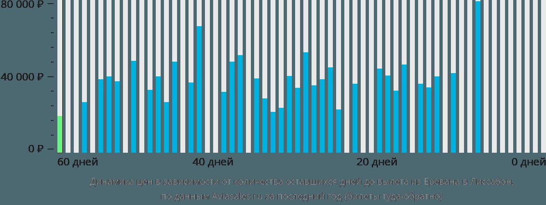 Динамика цен в зависимости от количества оставшихся дней до вылета из Еревана в Лиссабон