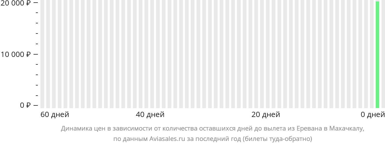 Динамика цен в зависимости от количества оставшихся дней до вылета из Еревана в Махачкалу