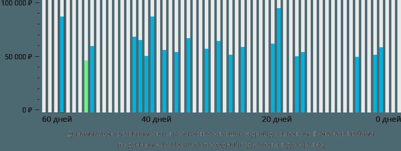 Динамика цен в зависимости от количества оставшихся дней до вылета из Еревана в Майами
