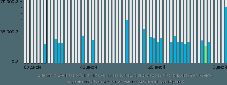 Динамика цен в зависимости от количества оставшихся дней до вылета из Еревана на Мальту