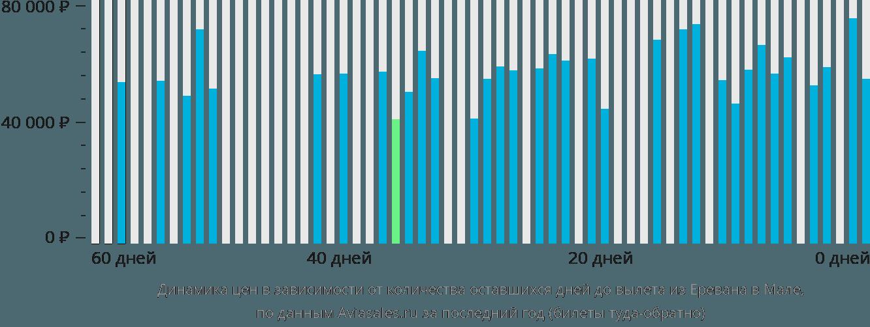 Динамика цен в зависимости от количества оставшихся дней до вылета из Еревана в Мале