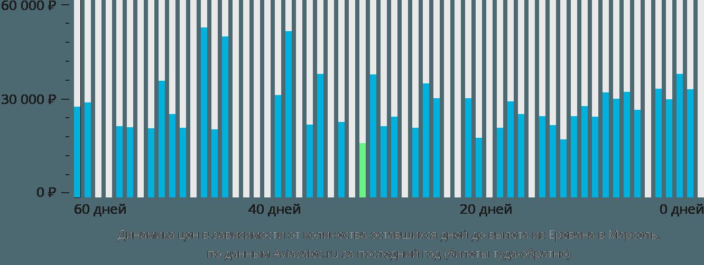 Динамика цен в зависимости от количества оставшихся дней до вылета из Еревана в Марсель