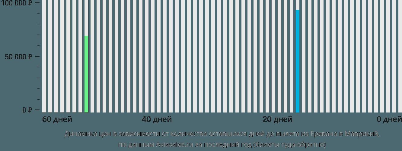 Динамика цен в зависимости от количества оставшихся дней до вылета из Еревана в Маврикий