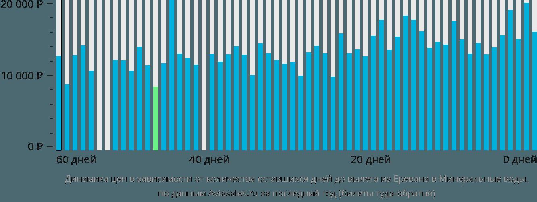 Динамика цен в зависимости от количества оставшихся дней до вылета из Еревана в Минеральные воды