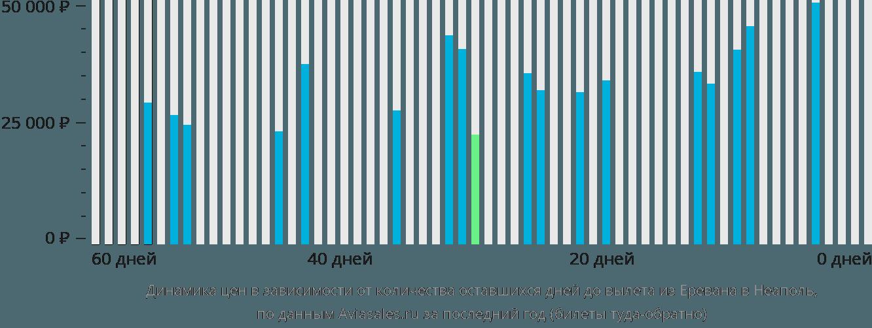Динамика цен в зависимости от количества оставшихся дней до вылета из Еревана в Неаполь