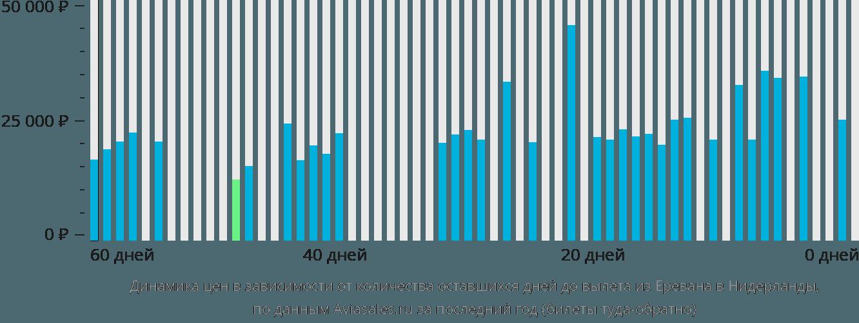 Динамика цен в зависимости от количества оставшихся дней до вылета из Еревана в Нидерланды