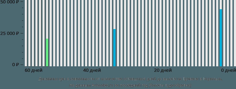 Динамика цен в зависимости от количества оставшихся дней до вылета из Еревана в Норильск