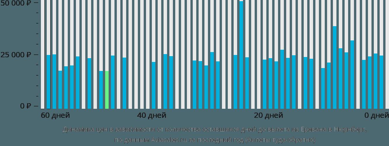 Динамика цен в зависимости от количества оставшихся дней до вылета из Еревана в Нюрнберг
