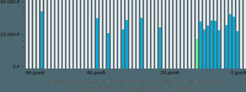 Динамика цен в зависимости от количества оставшихся дней до вылета из Еревана в Осло