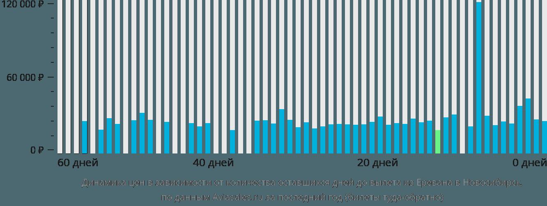 Динамика цен в зависимости от количества оставшихся дней до вылета из Еревана в Новосибирск