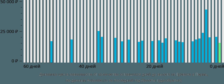Динамика цен в зависимости от количества оставшихся дней до вылета из Еревана в Пермь