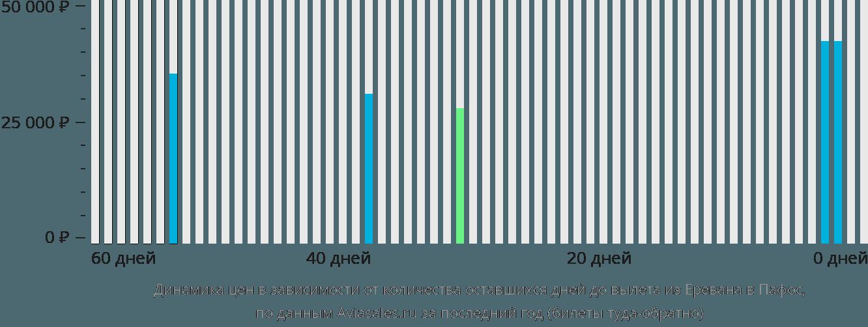 Динамика цен в зависимости от количества оставшихся дней до вылета из Еревана в Пафос