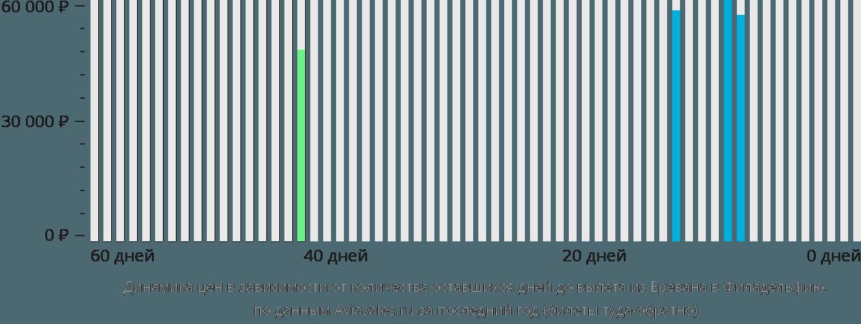 Динамика цен в зависимости от количества оставшихся дней до вылета из Еревана в Филадельфию