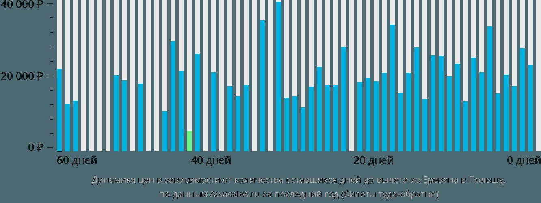 Динамика цен в зависимости от количества оставшихся дней до вылета из Еревана в Польшу