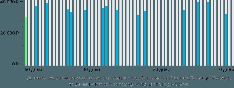 Динамика цен в зависимости от количества оставшихся дней до вылета из Еревана в Пальма-де-Майорку