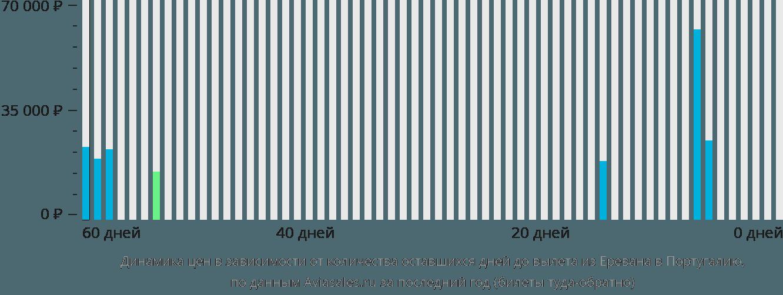 Динамика цен в зависимости от количества оставшихся дней до вылета из Еревана в Португалию