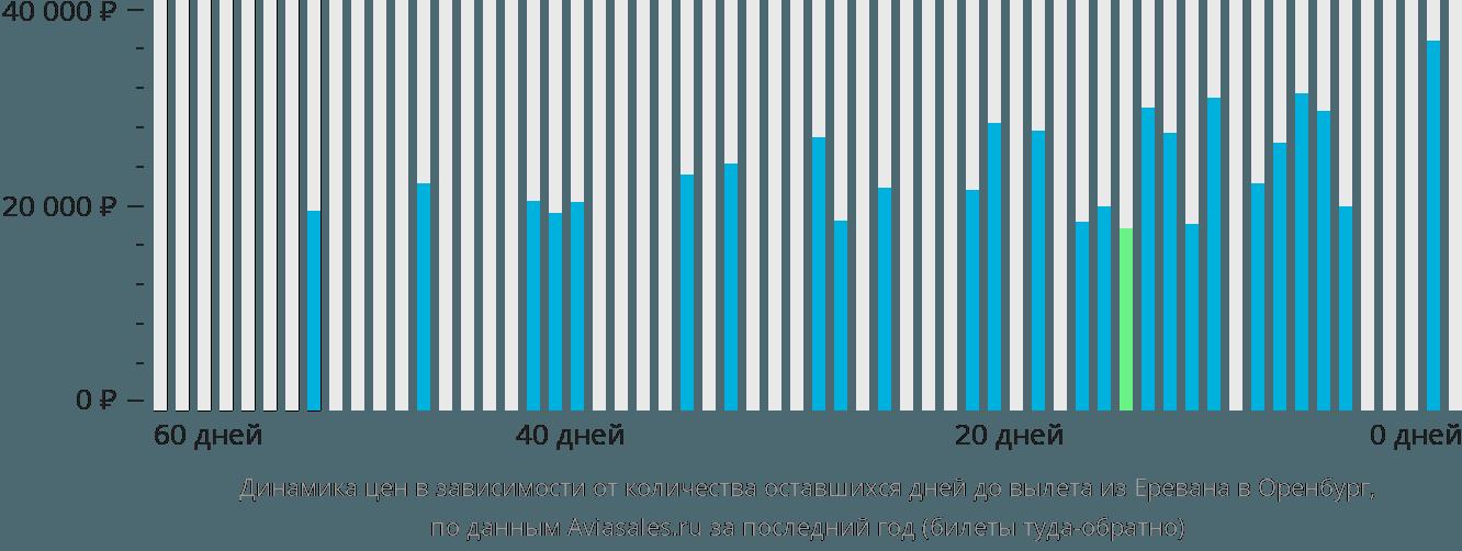 Динамика цен в зависимости от количества оставшихся дней до вылета из Еревана в Оренбург