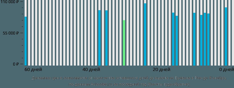 Динамика цен в зависимости от количества оставшихся дней до вылета из Еревана в Рио-де-Жанейро